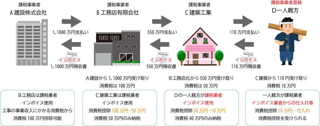 インボイス制度略図3